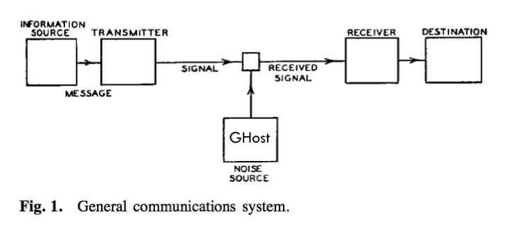 GHost Noise theory